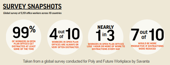 Nearly 1/3rd of workers lose an hour or more a day to distractions